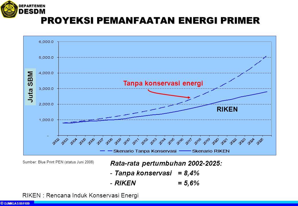 PROYEKSI PEMANFAATAN ENERGI PRIMER