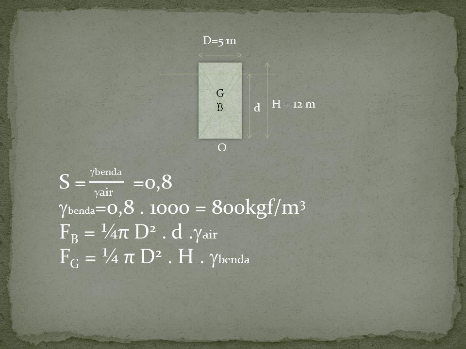 S = =0,8 benda=0,8 . 1000 = 800kgf/m3 FB = ¼π D2 . d .air