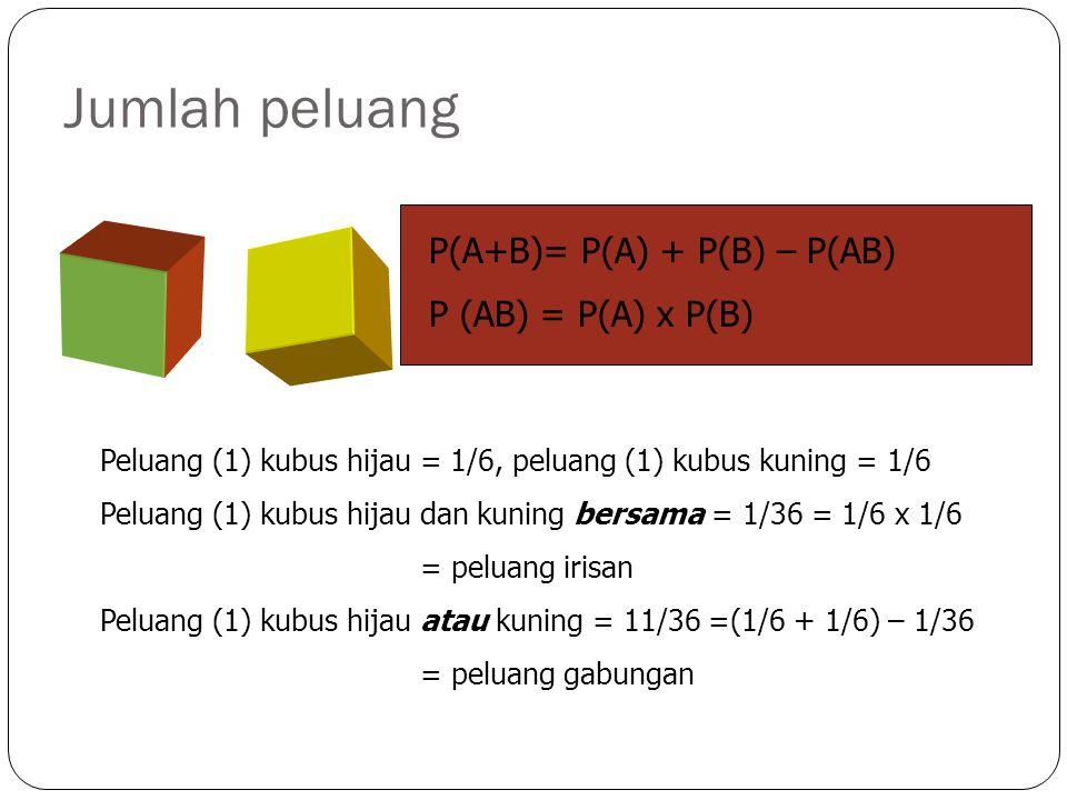 Jumlah peluang P(A+B)= P(A) + P(B) – P(AB) P (AB) = P(A) x P(B)