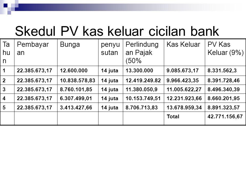 Skedul PV kas keluar cicilan bank