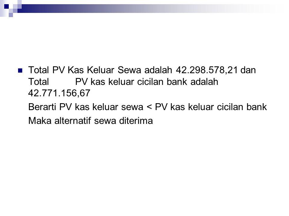 Total PV Kas Keluar Sewa adalah 42. 298. 578,21 dan Total