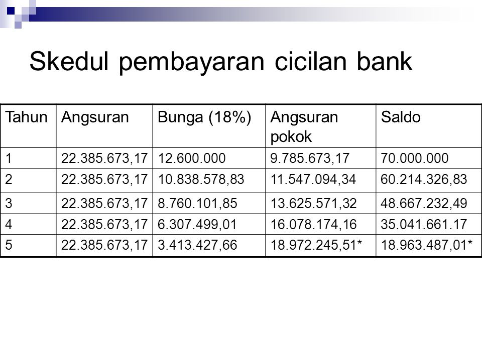 Skedul pembayaran cicilan bank