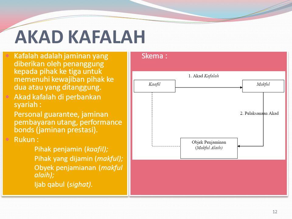 AKAD KAFALAH Kafalah adalah jaminan yang diberikan oleh penanggung kepada pihak ke tiga untuk memenuhi kewajiban pihak ke dua atau yang ditanggung.