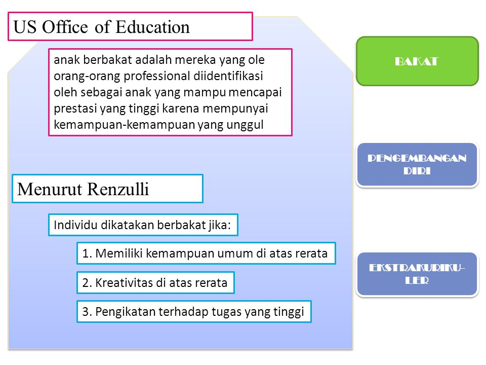 US Office of Education Menurut Renzulli