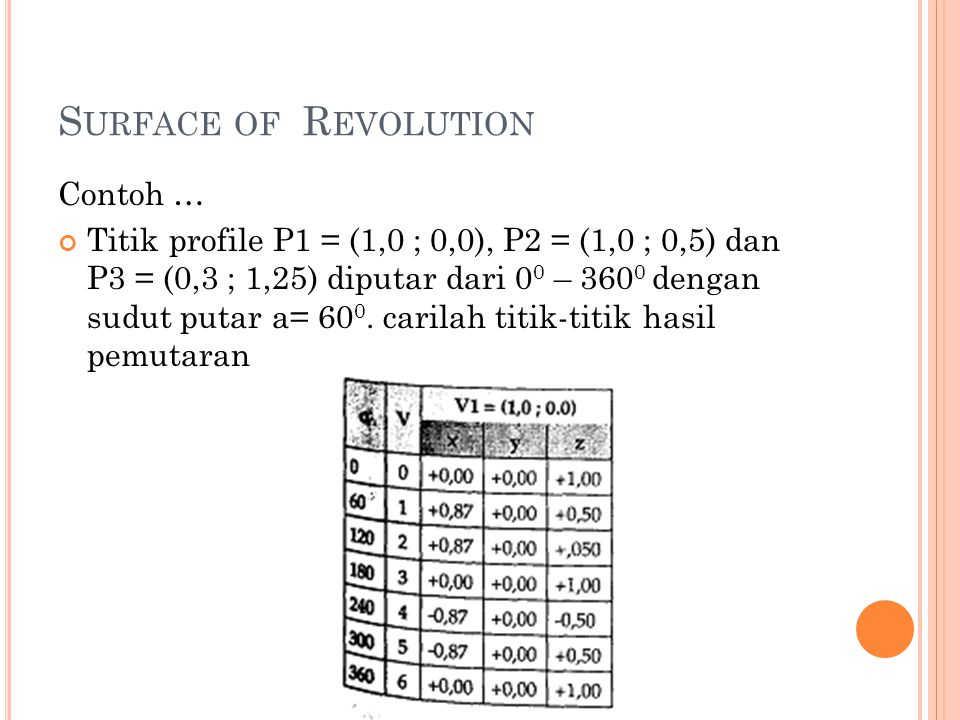 Surface of Revolution Contoh …