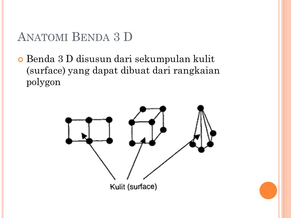 Anatomi Benda 3 D Benda 3 D disusun dari sekumpulan kulit (surface) yang dapat dibuat dari rangkaian polygon.