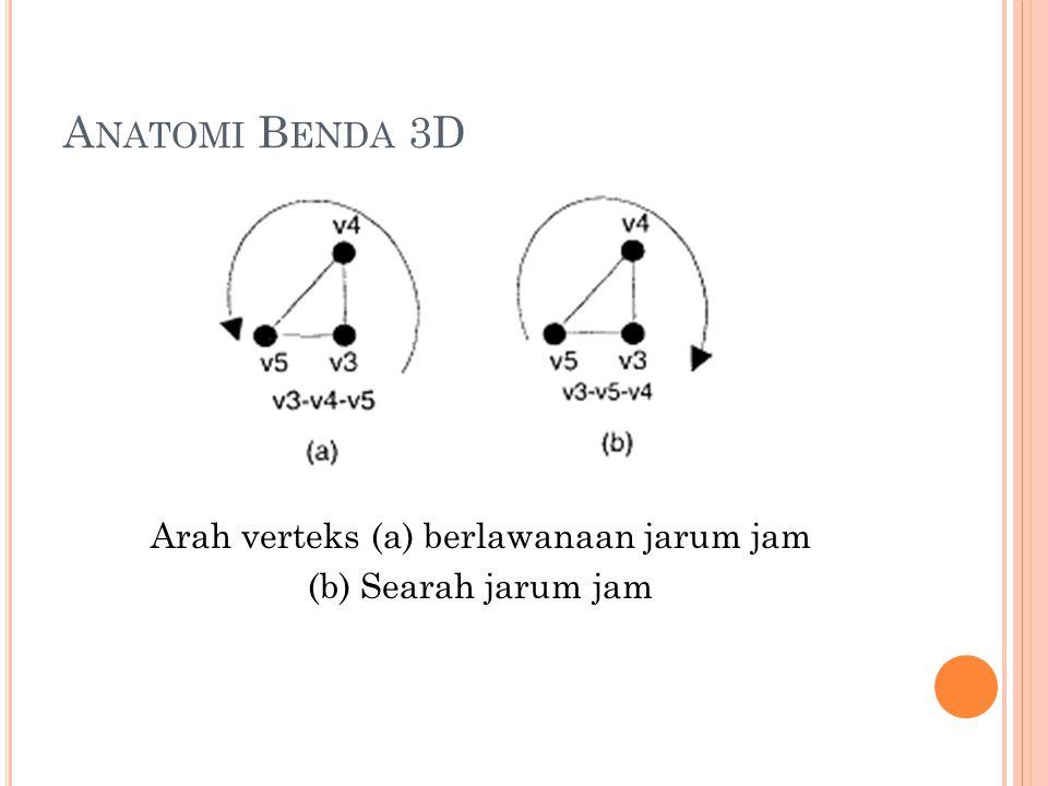 Arah verteks (a) berlawanaan jarum jam (b) Searah jarum jam