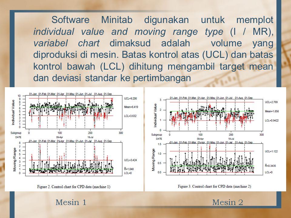Software Minitab digunakan untuk memplot individual value and moving range type (I / MR), variabel chart dimaksud adalah volume yang diproduksi di mesin. Batas kontrol atas (UCL) dan batas kontrol bawah (LCL) dihitung mengambil target mean dan deviasi standar ke pertimbangan