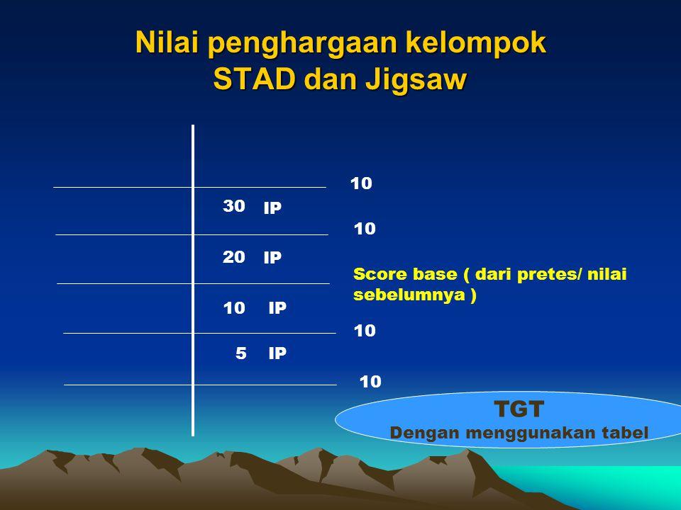 Nilai penghargaan kelompok STAD dan Jigsaw
