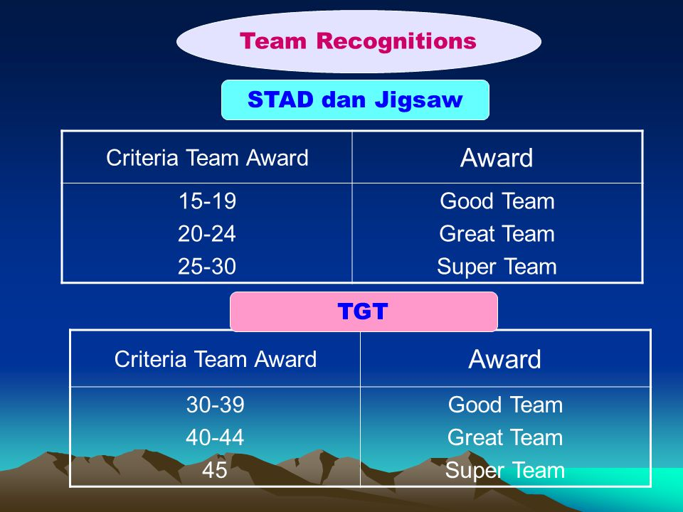 Award Award Team Recognitions STAD dan Jigsaw Criteria Team Award