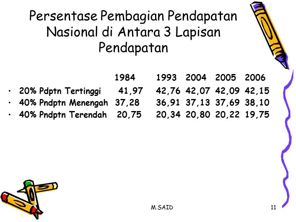 Persentase Pembagian Pendapatan Nasional di Antara 3 Lapisan Pendapatan