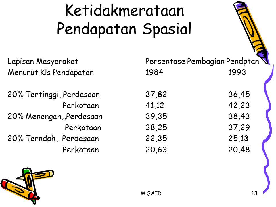 Ketidakmerataan Pendapatan Spasial