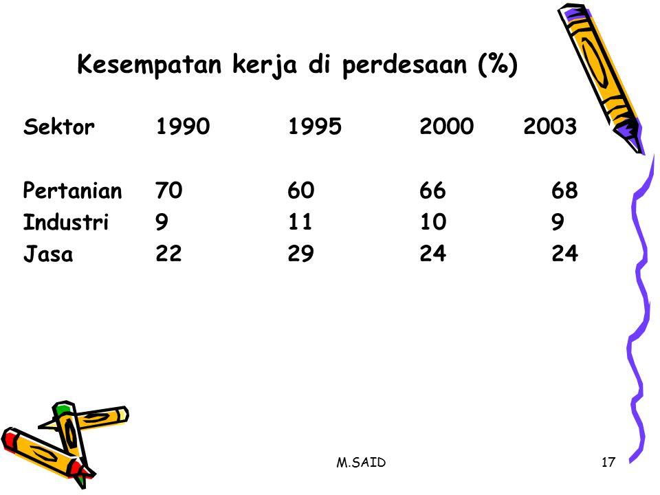 Kesempatan kerja di perdesaan (%)