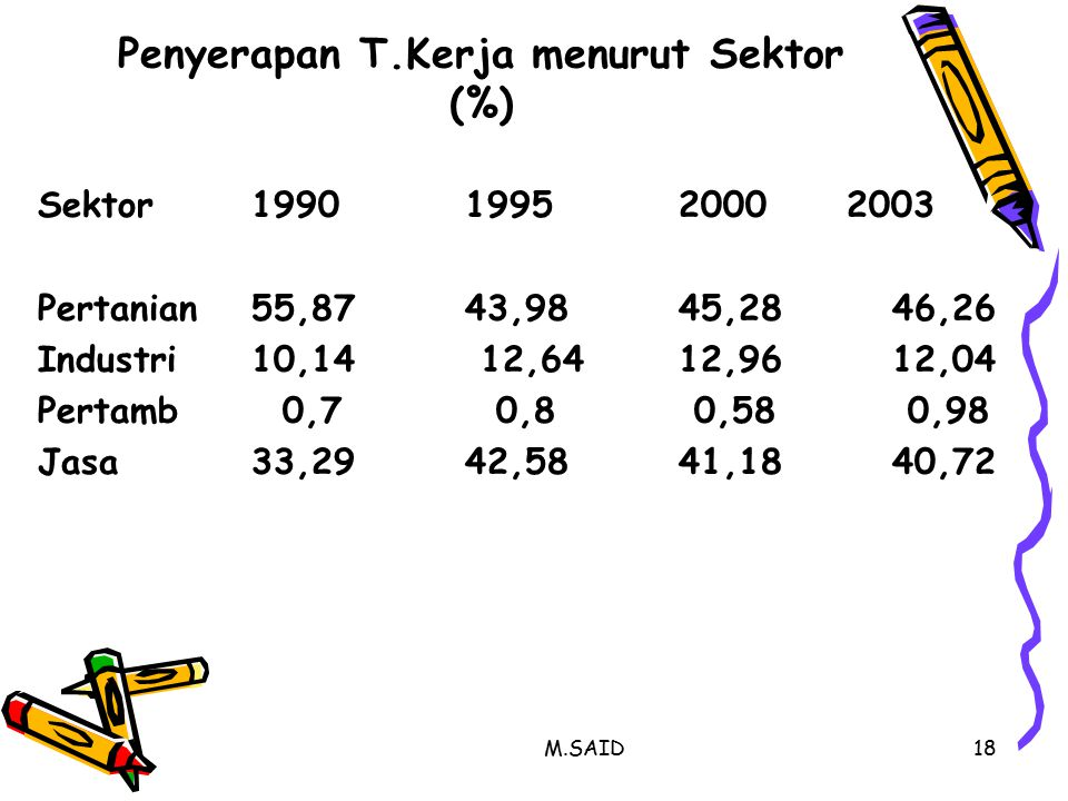 Penyerapan T.Kerja menurut Sektor (%)