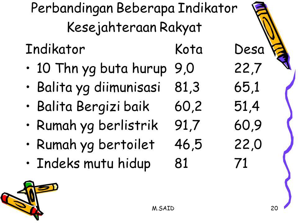 Perbandingan Beberapa Indikator Kesejahteraan Rakyat
