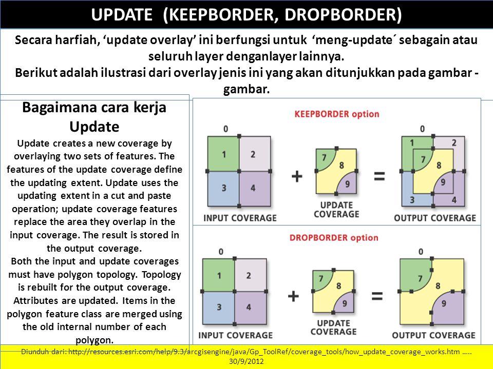 UPDATE (KEEPBORDER, DROPBORDER) Bagaimana cara kerja Update