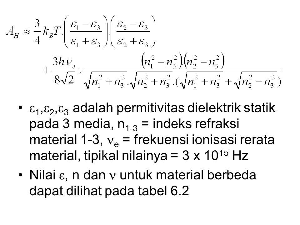 1,2,3 adalah permitivitas dielektrik statik pada 3 media, n1-3 = indeks refraksi material 1-3, e = frekuensi ionisasi rerata material, tipikal nilainya = 3 x 1015 Hz