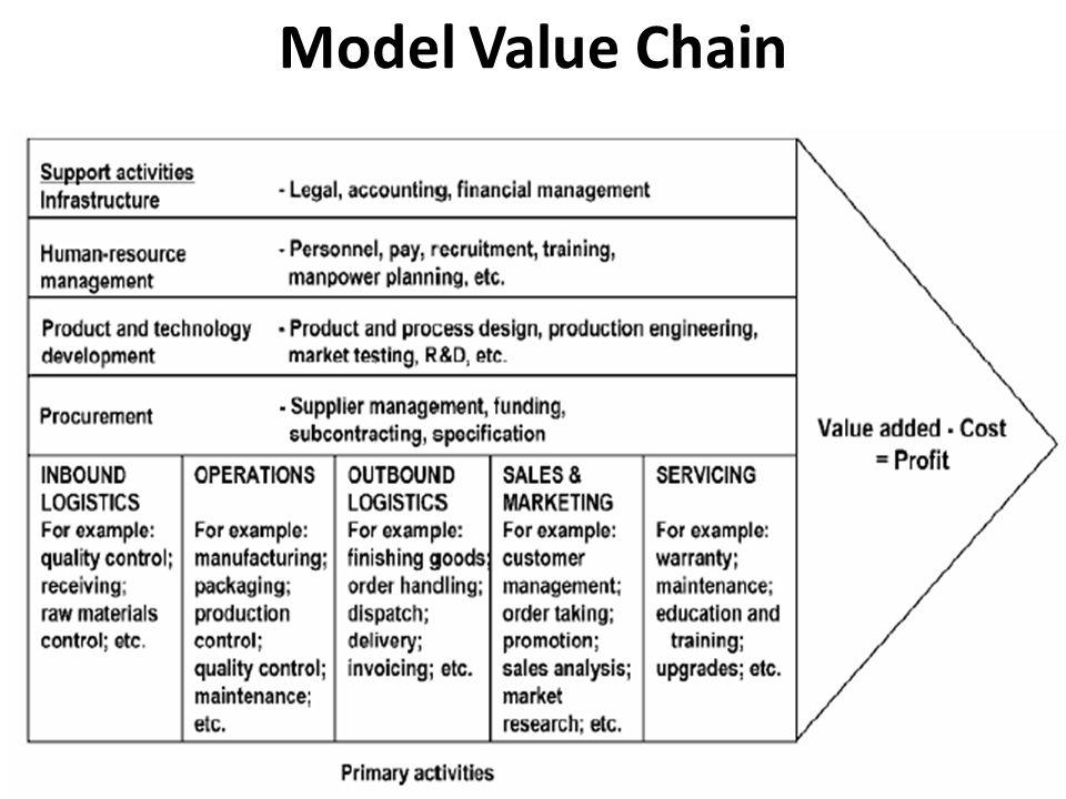 Model Value Chain