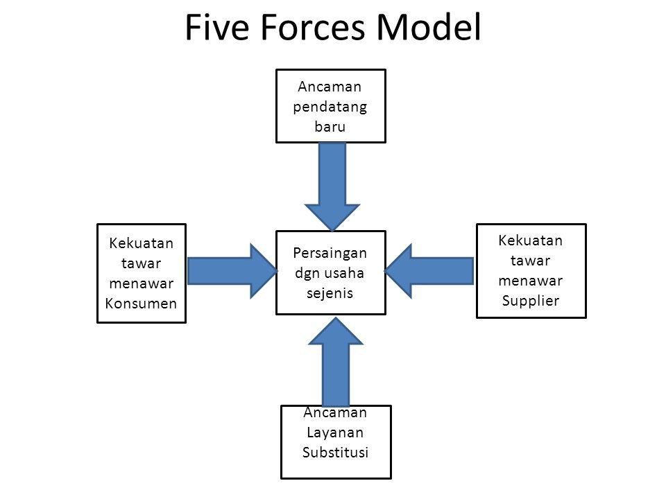 Five Forces Model Ancaman pendatang baru Kekuatan tawar menawar