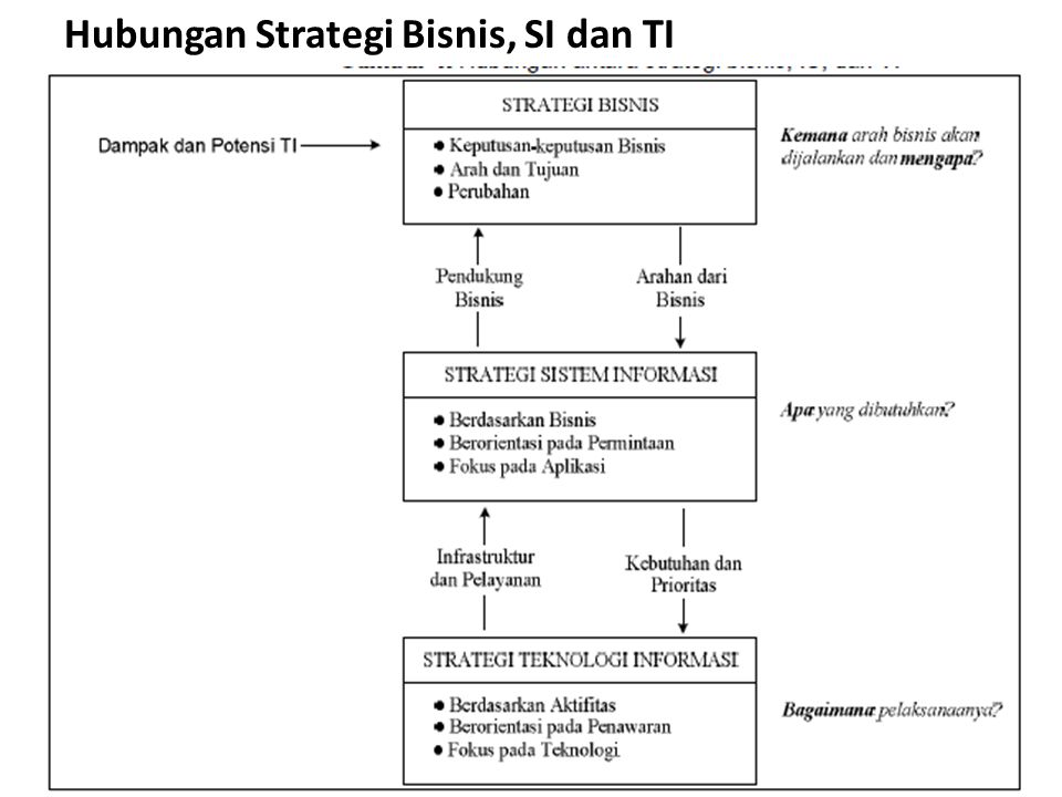 Hubungan Strategi Bisnis, SI dan TI