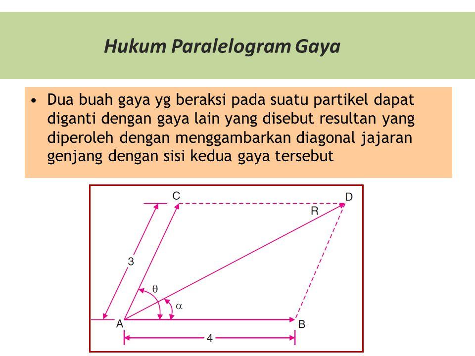Hukum Paralelogram Gaya