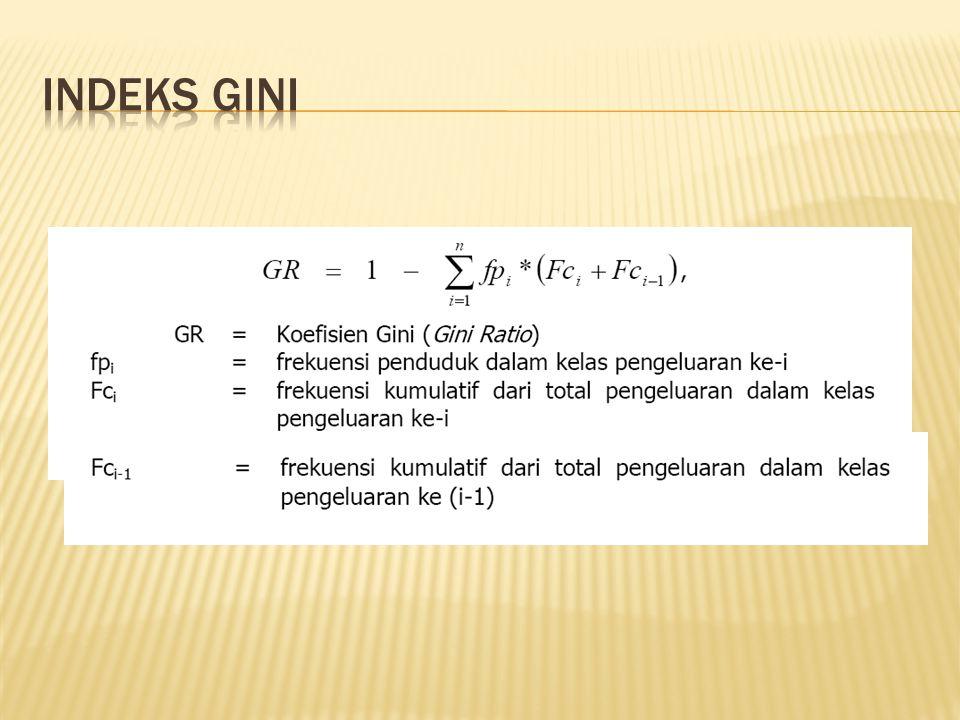 Indeks Gini