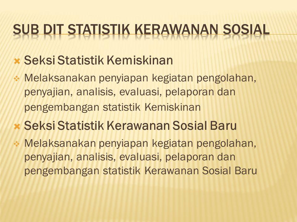 Sub Dit Statistik Kerawanan Sosial