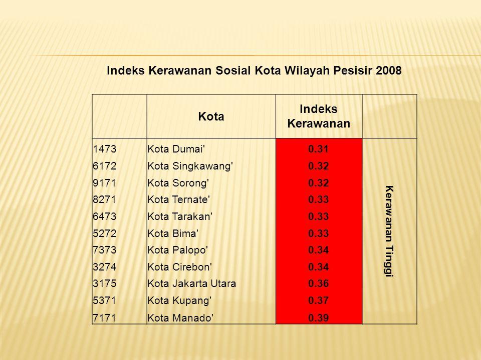 Indeks Kerawanan Sosial Kota Wilayah Pesisir 2008