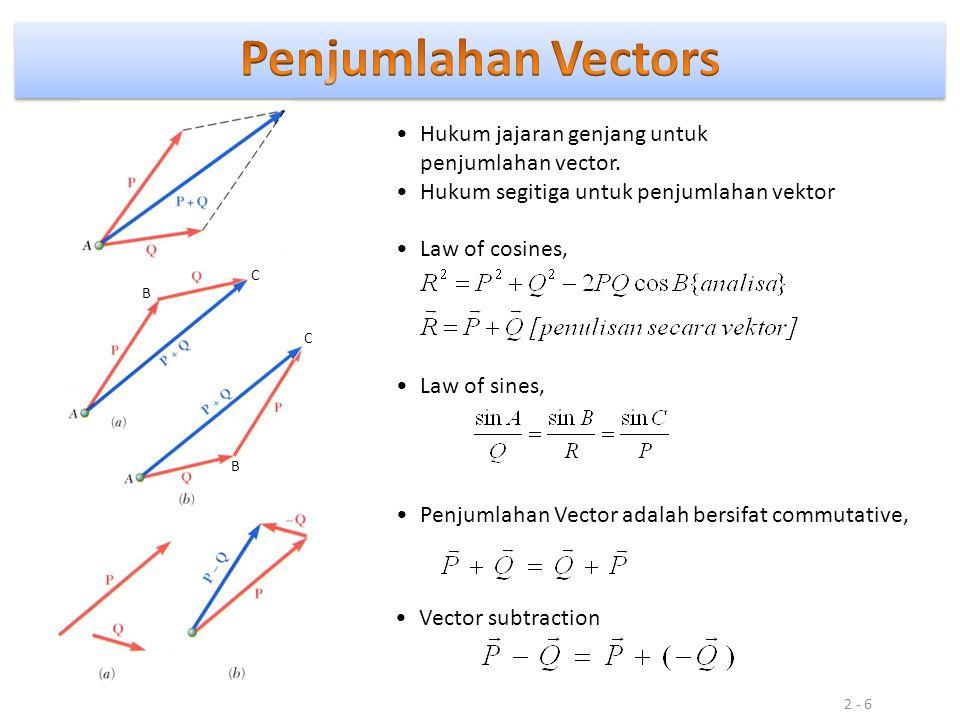 Penjumlahan Vectors Hukum jajaran genjang untuk penjumlahan vector.