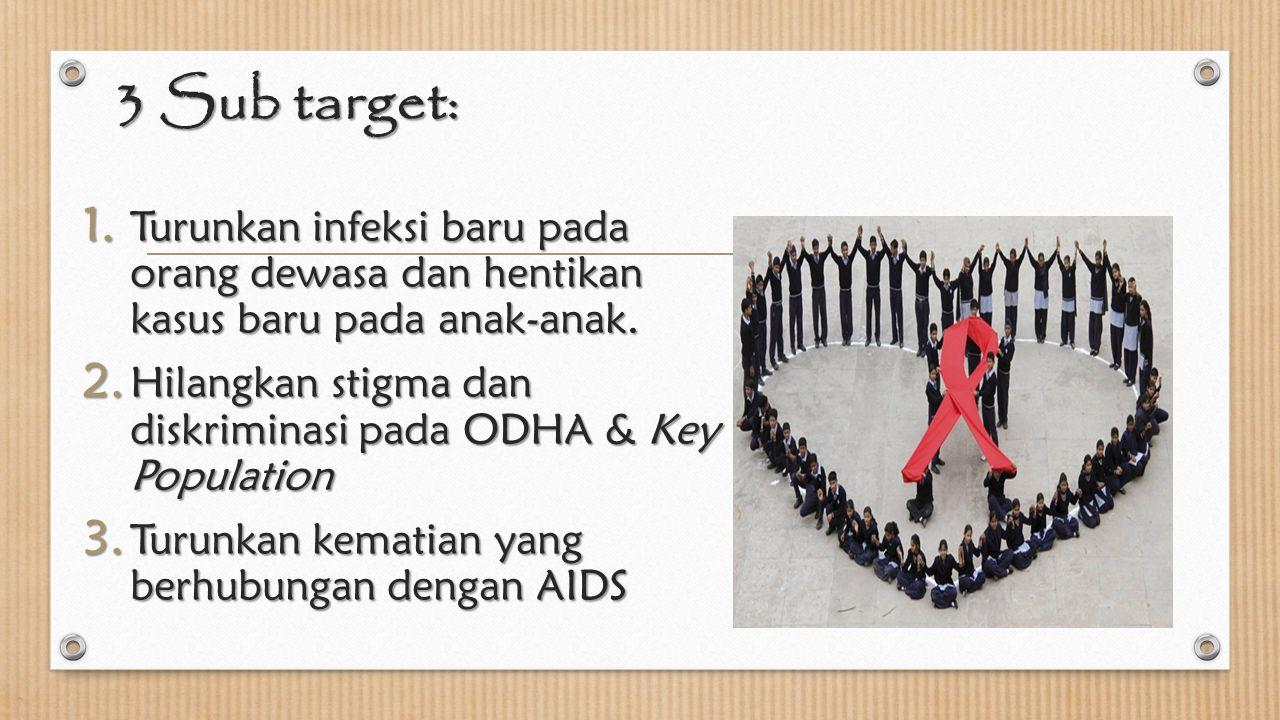 3 Sub target: Turunkan infeksi baru pada orang dewasa dan hentikan kasus baru pada anak-anak.
