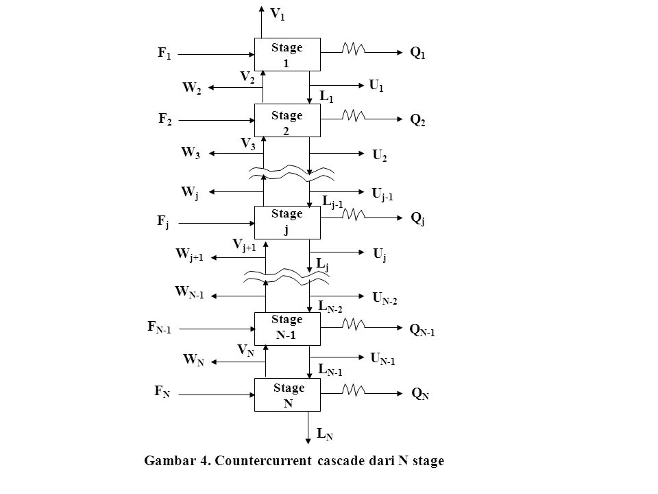 Gambar 4. Countercurrent cascade dari N stage