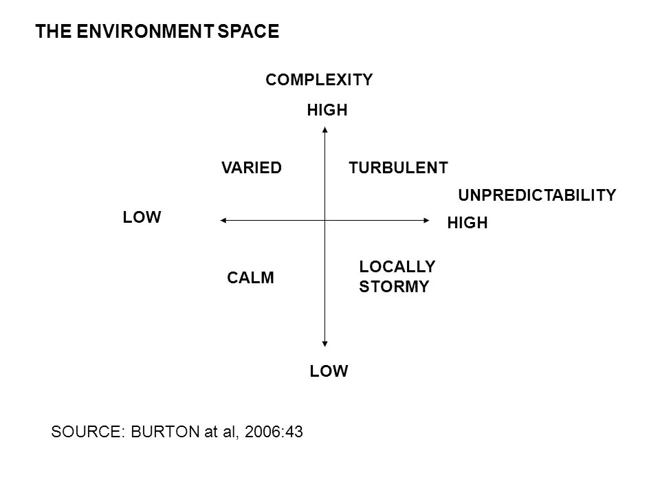 THE ENVIRONMENT SPACE COMPLEXITY HIGH VARIED TURBULENT
