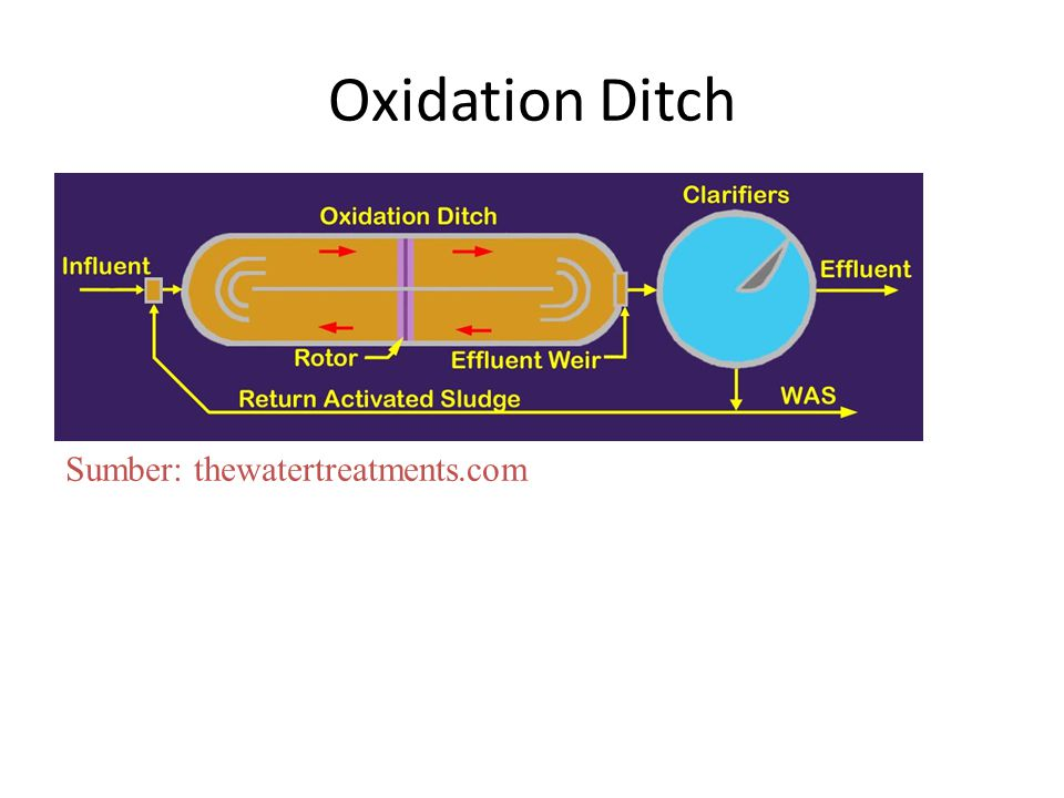 Oxidation Ditch Sumber: thewatertreatments.com