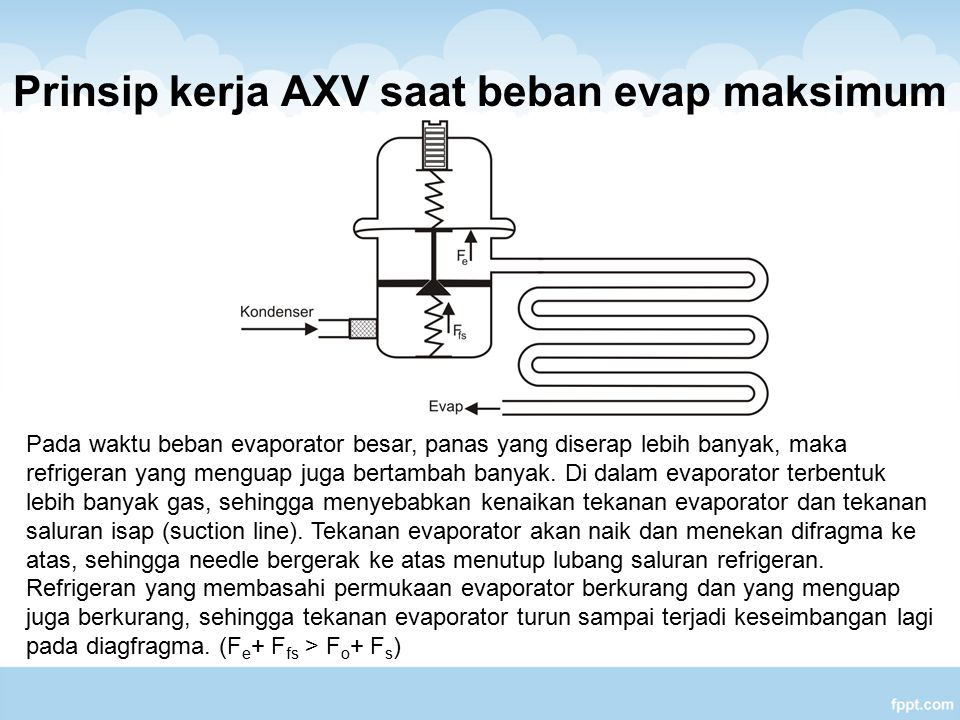 Prinsip kerja AXV saat beban evap maksimum