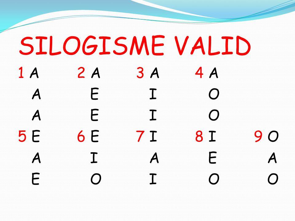 SILOGISME VALID 1 A 2 A 3 A 4 A A E I O 5 E 6 E 7 I 8 I 9 O A I A E A