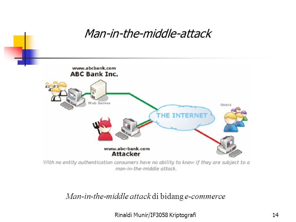 Man-in-the-middle-attack