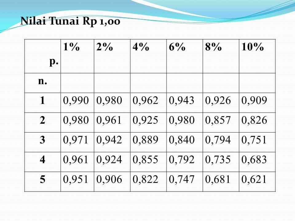 Nilai Tunai Rp 1,00 p. 1% 2% 4% 6% 8% 10% n. 1. 0,990. 0,980. 0,962. 0,943. 0,926. 0,909.