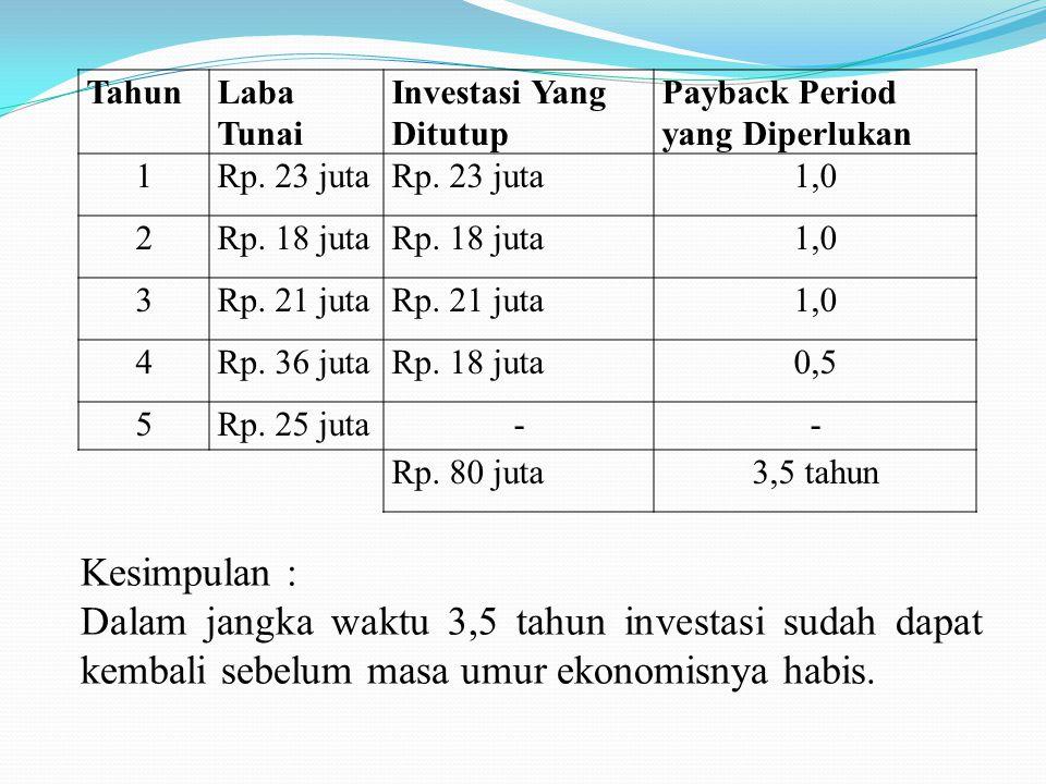 Tahun Laba Tunai. Investasi Yang Ditutup. Payback Period yang Diperlukan. 1. Rp. 23 juta.