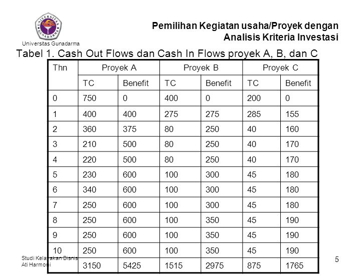 Tabel 1. Cash Out Flows dan Cash In Flows proyek A, B, dan C