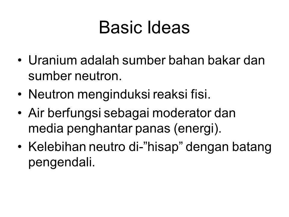 Basic Ideas Uranium adalah sumber bahan bakar dan sumber neutron.