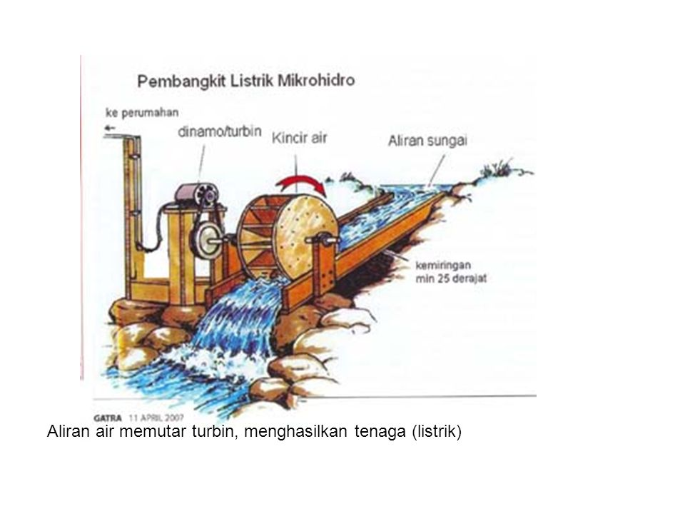 Aliran air memutar turbin, menghasilkan tenaga (listrik)