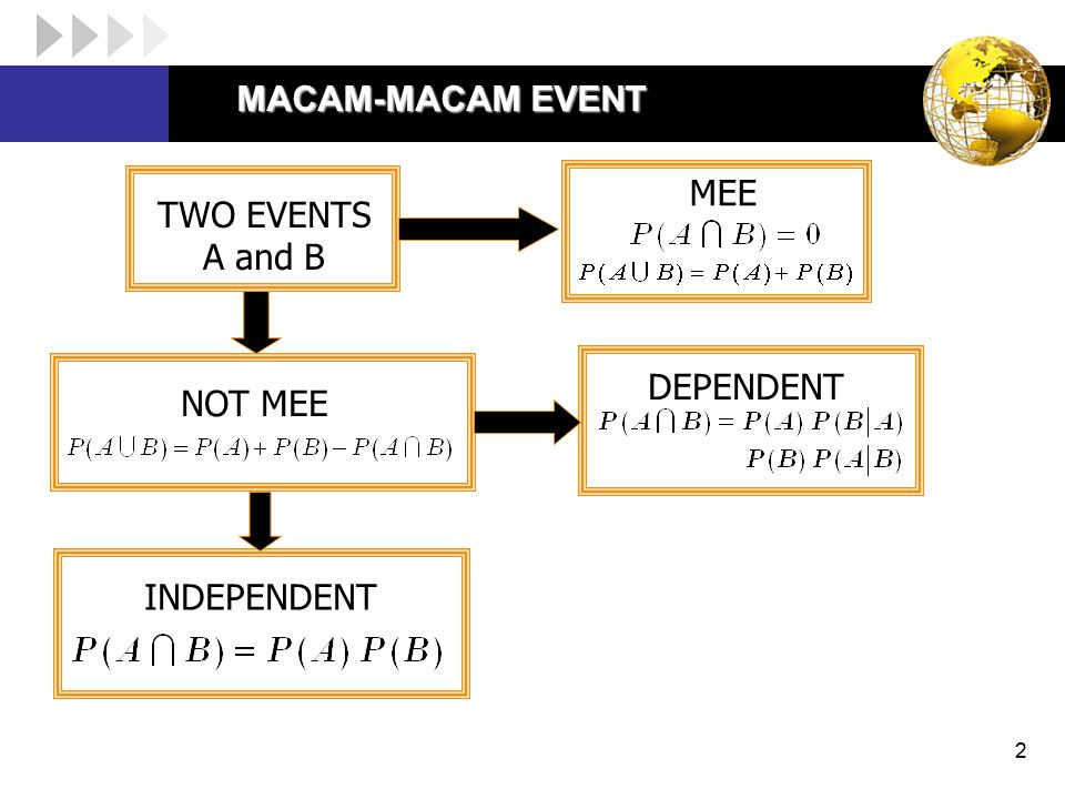 MACAM-MACAM EVENT MEE TWO EVENTS A and B DEPENDENT NOT MEE INDEPENDENT