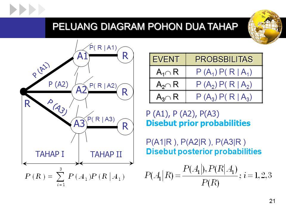 A1 R A2 R R A3 R PELUANG DIAGRAM POHON DUA TAHAP EVENT PROBSBILITAS