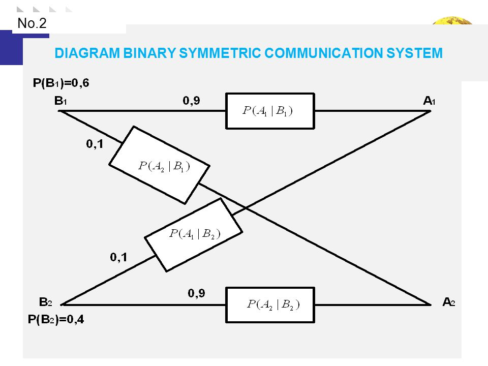 DIAGRAM BINARY SYMMETRIC COMMUNICATION SYSTEM