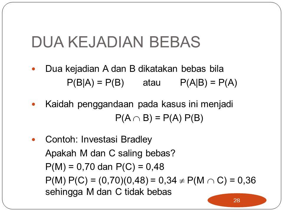 P(B|A) = P(B) atau P(A|B) = P(A)