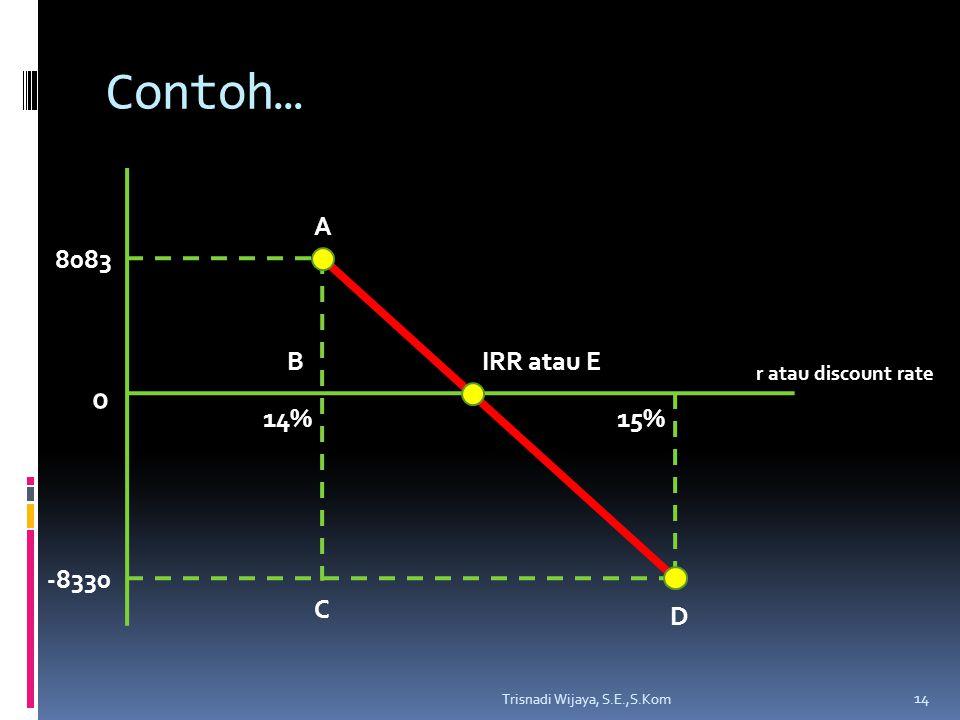 Contoh… IRR atau E 8083 -8330 A B C D 14% 15% r atau discount rate