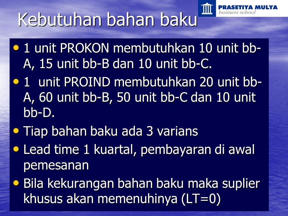 Kebutuhan bahan baku 1 unit PROKON membutuhkan 10 unit bb-A, 15 unit bb-B dan 10 unit bb-C.