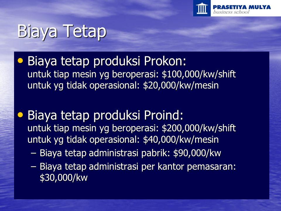 Biaya Tetap Biaya tetap produksi Prokon: untuk tiap mesin yg beroperasi: $100,000/kw/shift untuk yg tidak operasional: $20,000/kw/mesin.