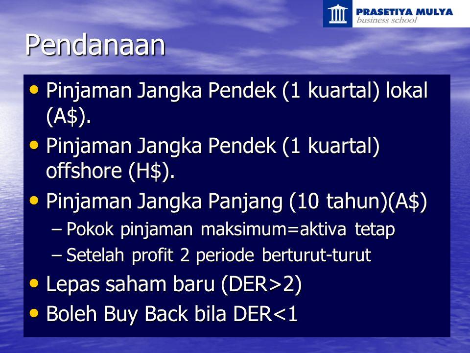 Pendanaan Pinjaman Jangka Pendek (1 kuartal) lokal (A$).