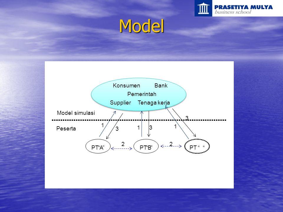 Model Konsumen Bank Pemerintah Supplier Tenaga kerja Model simulasi 3